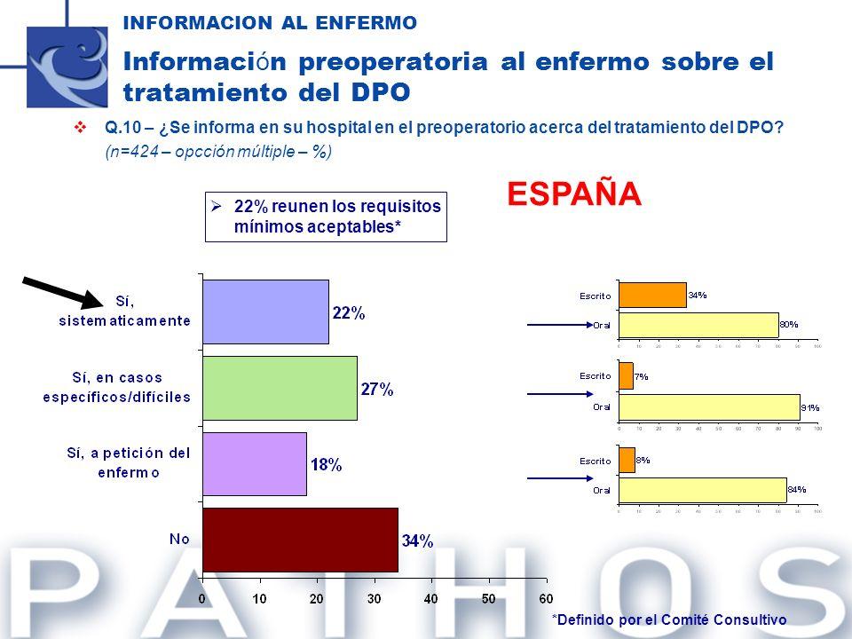 Q.10 – ¿Se informa en su hospital en el preoperatorio acerca del tratamiento del DPO? (n=424 – opcción múltiple – %) INFORMACION AL ENFERMO Informaci