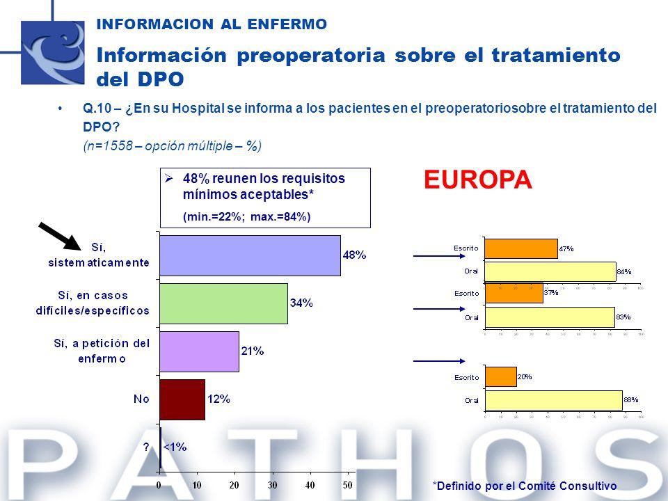 Q.10 – ¿En su Hospital se informa a los pacientes en el preoperatoriosobre el tratamiento del DPO? (n=1558 – opción múltiple – %) 48% reunen los requi