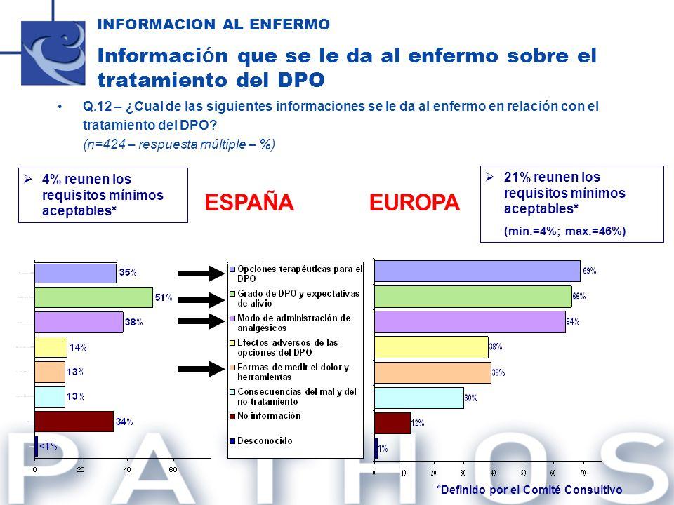 INFORMACION AL ENFERMO Informaci ó n que se le da al enfermo sobre el tratamiento del DPO Q.12 – ¿Cual de las siguientes informaciones se le da al enf