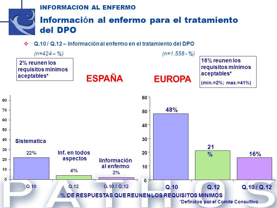 Q.10 / Q.12 – Información al enfermo en el tratamiento del DPO (n=424 – %)(n=1.558 - %) INFORMACION AL ENFERMO Informaci ó n al enfermo para el tratam