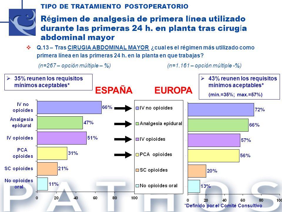 TIPO DE TRATAMIENTO POSTOPERATORIO R é gimen de analgesia de primera l í nea utilizado durante las primeras 24 h. en planta tras cirug í a abdominal m