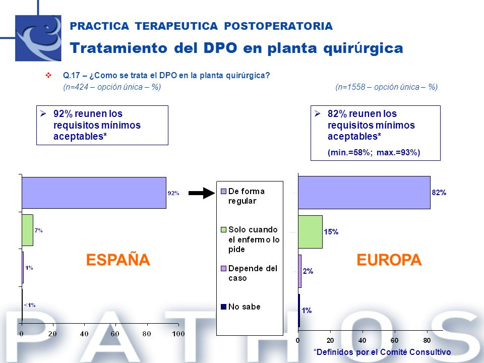 PRACTICA TERAPEUTICA POSTOPERATORIA Tratamiento del DPO en planta quir ú rgica Q.17 – ¿Como se trata el DPO en la planta quirúrgica? (n=424 – opción ú