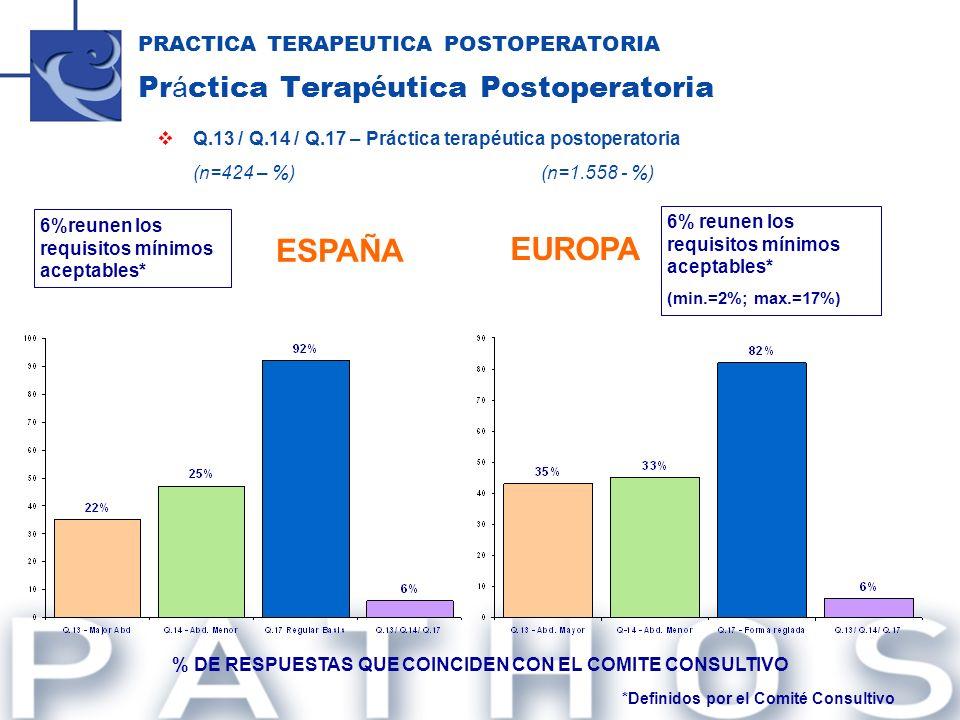 PRACTICA TERAPEUTICA POSTOPERATORIA Pr á ctica Terap é utica Postoperatoria Q.13 / Q.14 / Q.17 – Práctica terapéutica postoperatoria (n=424 – %)(n=1.5