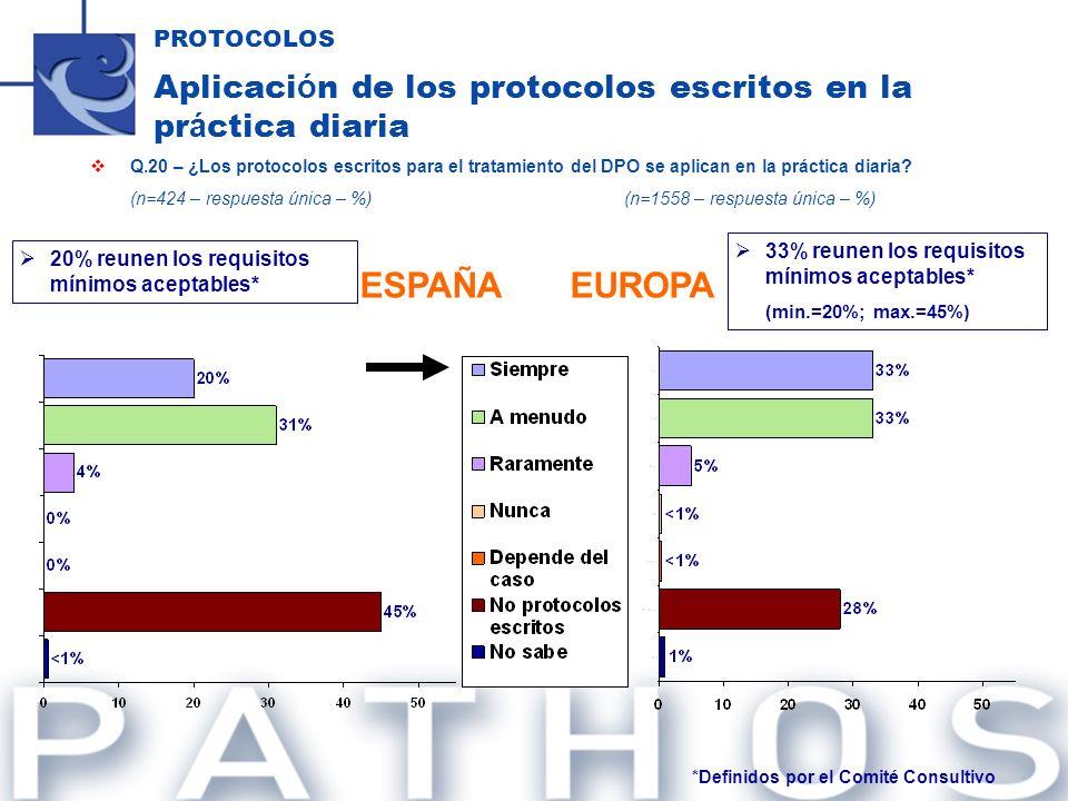PROTOCOLOS Aplicaci ó n de los protocolos escritos en la pr á ctica diaria Q.20 – ¿Los protocolos escritos para el tratamiento del DPO se aplican en l