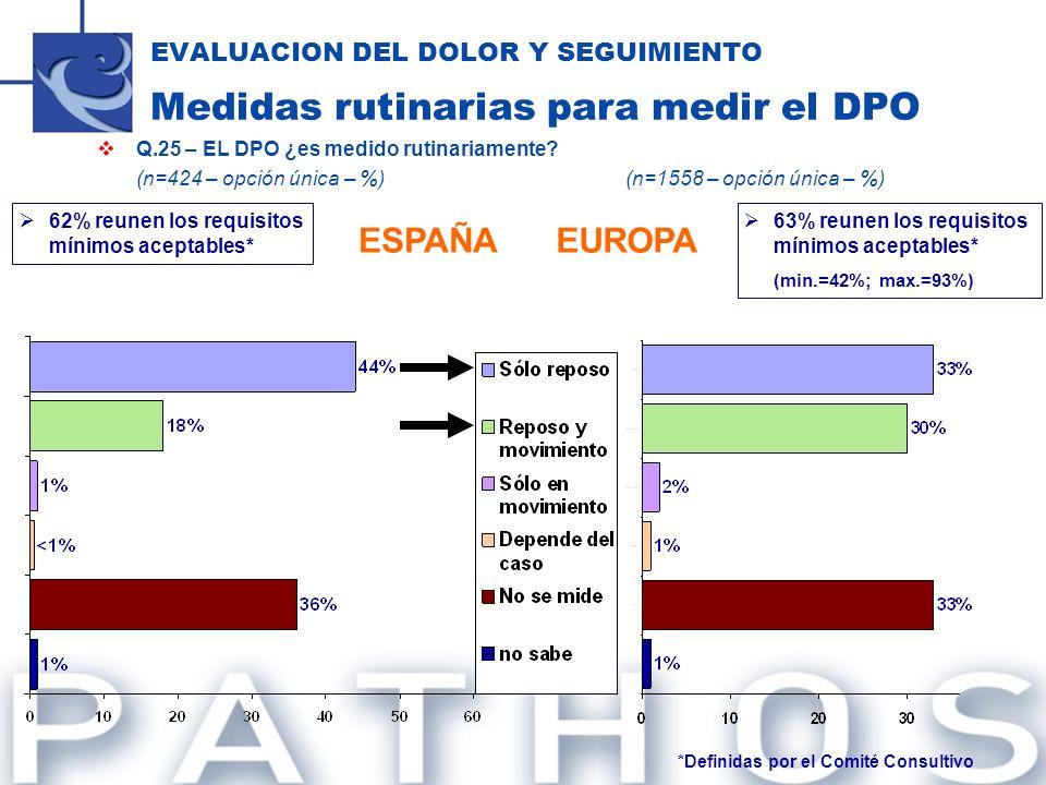 EVALUACION DEL DOLOR Y SEGUIMIENTO Medidas rutinarias para medir el DPO Q.25 – EL DPO ¿es medido rutinariamente? (n=424 – opción única – %) (n=1558 –
