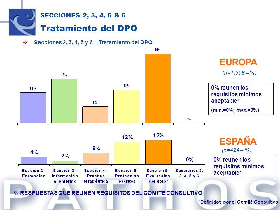 Secciones 2, 3, 4, 5 y 6 – Tratamiento del DPO SECCIONES 2, 3, 4, 5 & 6 Tratamiento del DPO % RESPUESTAS QUE REUNEN REQUISITOS DEL COMITE CONSULTIVO 0