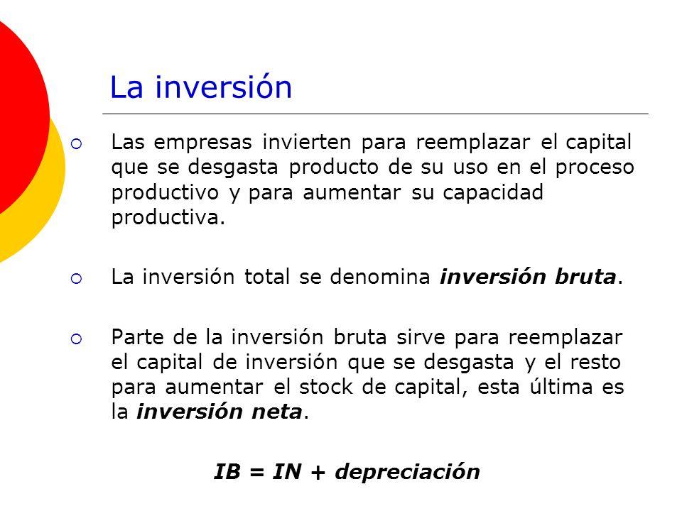 La inversión Las empresas invierten para reemplazar el capital que se desgasta producto de su uso en el proceso productivo y para aumentar su capacida
