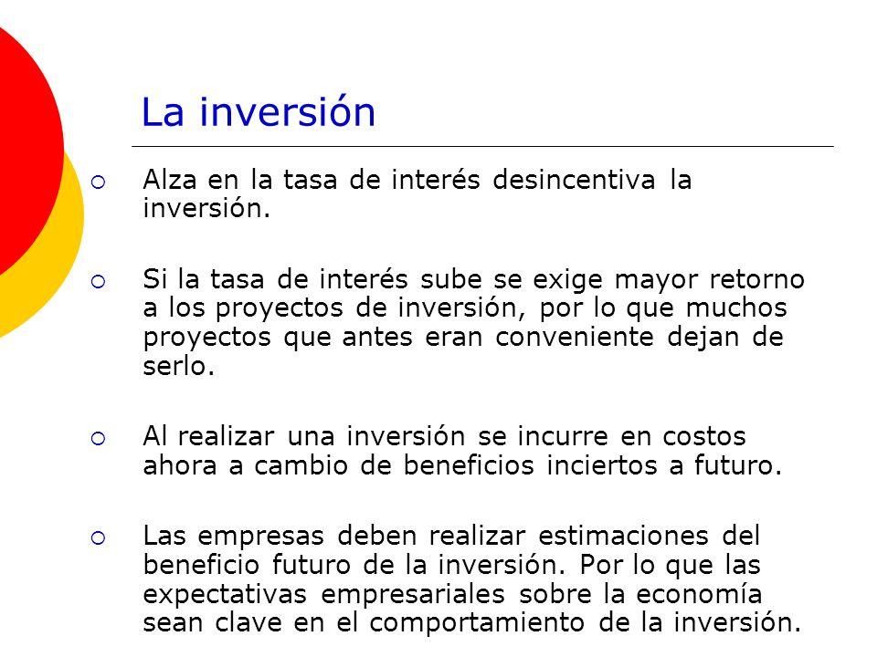 La inversión Alza en la tasa de interés desincentiva la inversión. Si la tasa de interés sube se exige mayor retorno a los proyectos de inversión, por