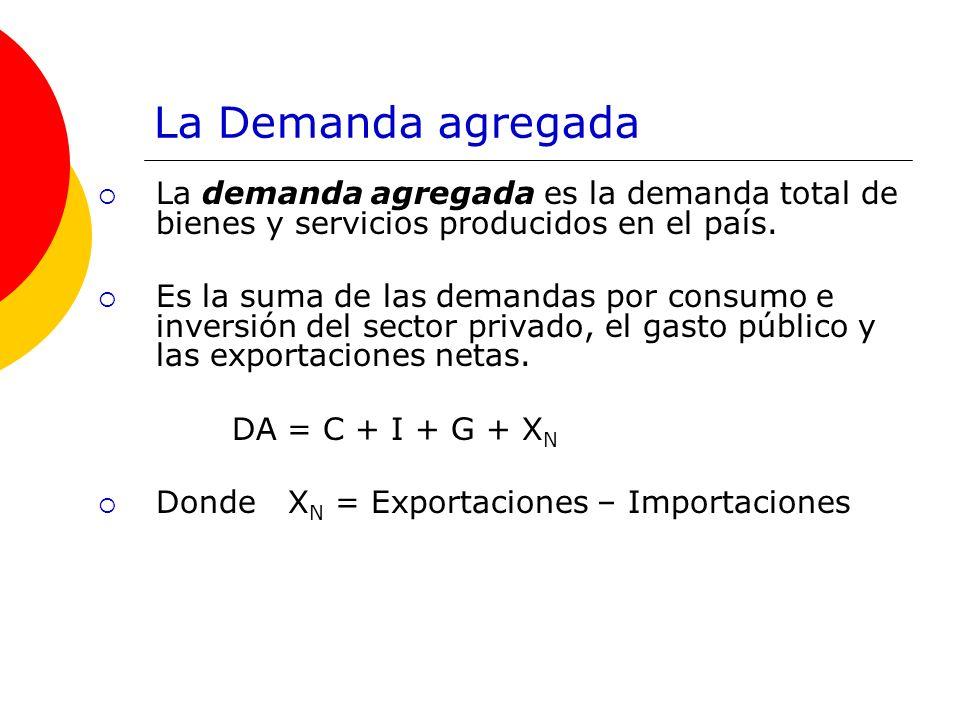 La Demanda agregada La demanda agregada es la demanda total de bienes y servicios producidos en el país. Es la suma de las demandas por consumo e inve