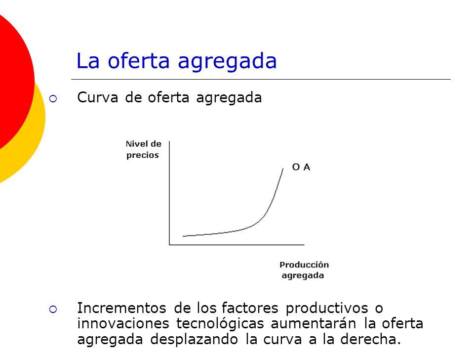 La oferta agregada Curva de oferta agregada Incrementos de los factores productivos o innovaciones tecnológicas aumentarán la oferta agregada desplaza