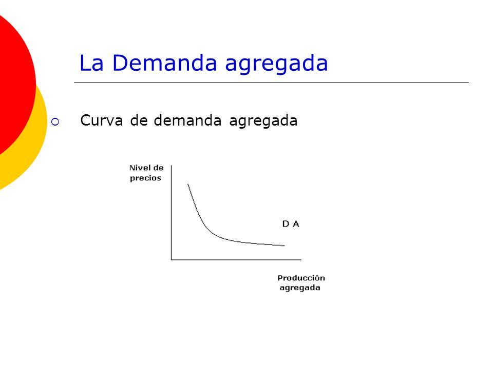 La oferta agregada Curva de oferta agregada Incrementos de los factores productivos o innovaciones tecnológicas aumentarán la oferta agregada desplazando la curva a la derecha.