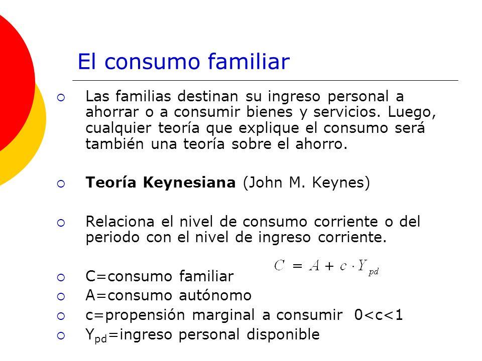 El consumo familiar Las familias destinan su ingreso personal a ahorrar o a consumir bienes y servicios. Luego, cualquier teoría que explique el consu