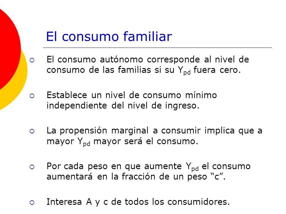 El consumo familiar El consumo autónomo corresponde al nivel de consumo de las familias si su Y pd fuera cero. Establece un nivel de consumo mínimo in