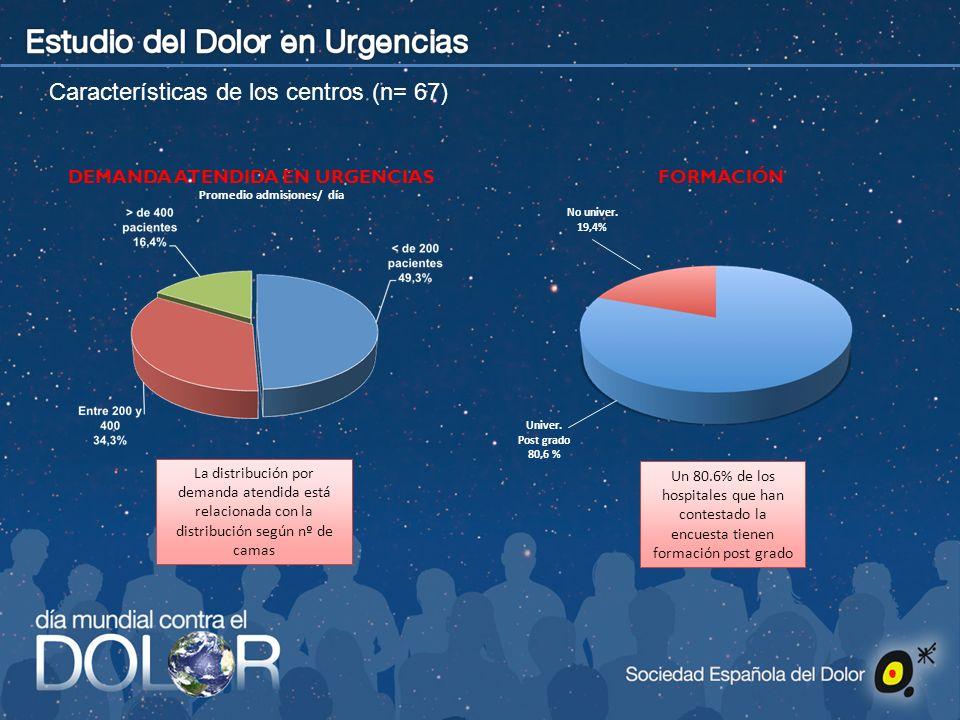 Características de los centros (n= 67) Univer. Post grado 80,6 % No univer. 19,4% Un 80.6% de los hospitales que han contestado la encuesta tienen for