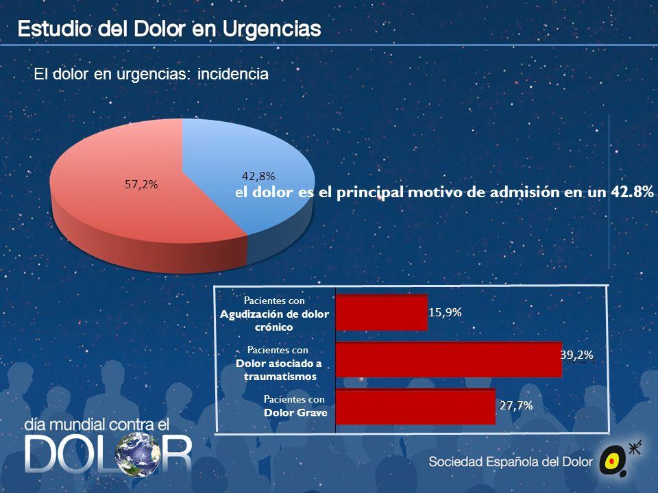 El dolor en urgencias: incidencia e l dolor es el principal motivo de admisión en un 42.8% de los pacientes que ingresan en urgencias 57,2% 42,8% Paci