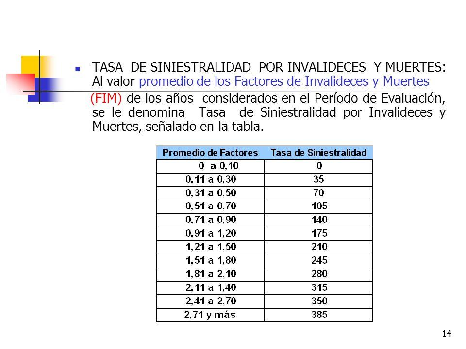 14 TASA DE SINIESTRALIDAD POR INVALIDECES Y MUERTES: Al valor promedio de los Factores de Invalideces y Muertes (FIM) de los años considerados en el P