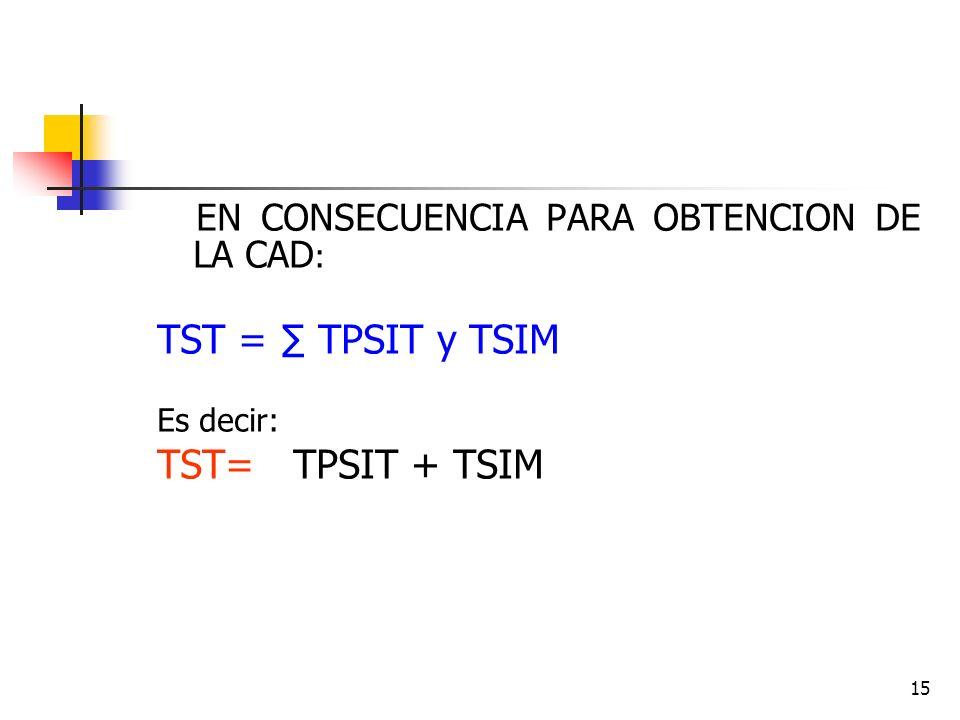 15 EN CONSECUENCIA PARA OBTENCION DE LA CAD : TST = TPSIT y TSIM Es decir: TST= TPSIT + TSIM