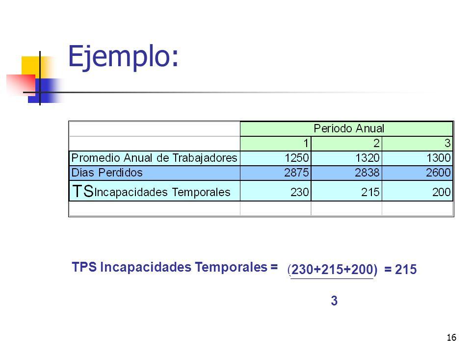 16 Ejemplo: TPS Incapacidades Temporales = (230+215+200) = 215 3