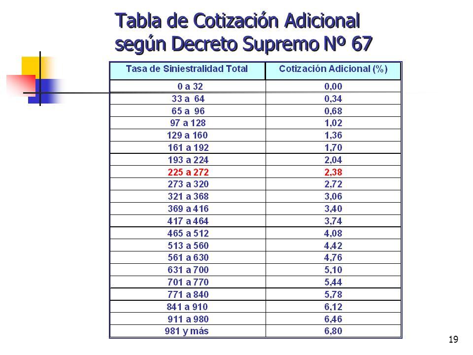 19 Tabla de Cotización Adicional según Decreto Supremo Nº 67
