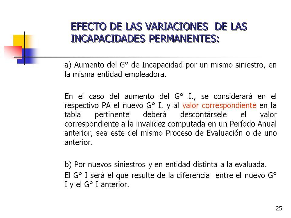 25 a) Aumento del G° de Incapacidad por un mismo siniestro, en la misma entidad empleadora. En el caso del aumento del G° I., se considerará en el res