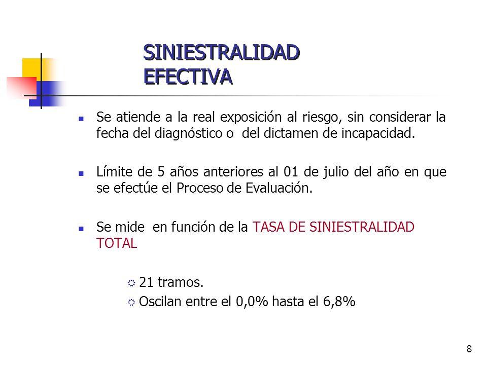 9 Tabla de Cotización Adicional según Decreto Supremo Nº 67