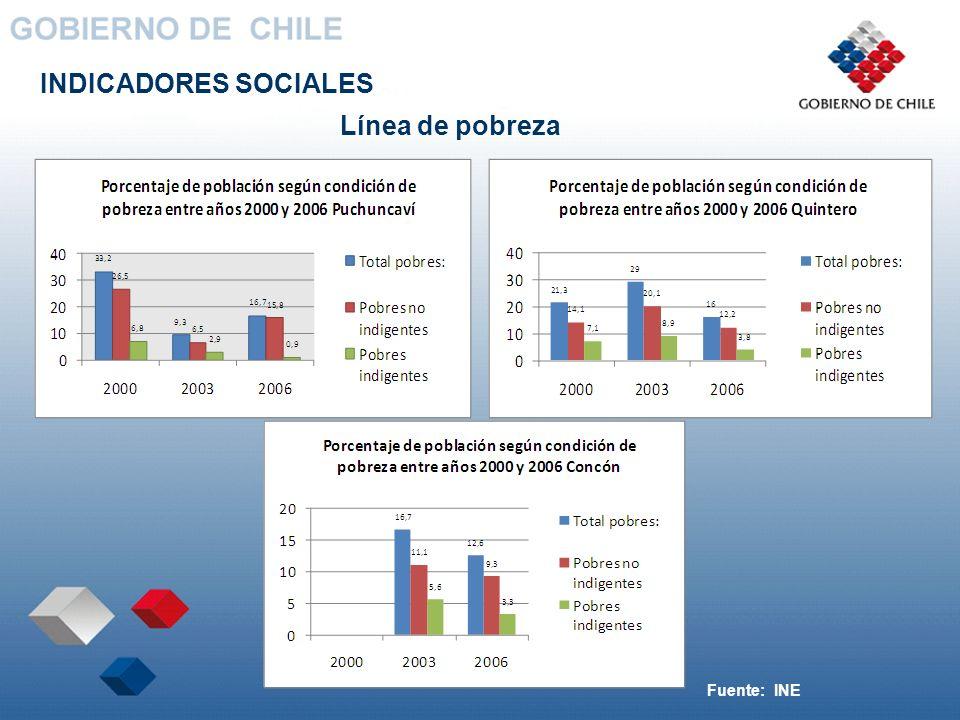 INDICADORES SOCIALES Línea de pobreza Fuente: INE
