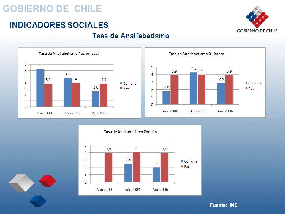 INDICADORES SOCIALES Tasa de Analfabetismo Fuente: INE