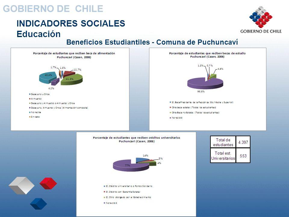 INDICADORES SOCIALES Educación Beneficios Estudiantiles - Comuna de Puchuncaví