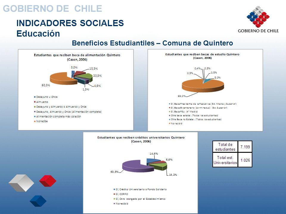 Beneficios Estudiantiles – Comuna de Quintero INDICADORES SOCIALES Educación