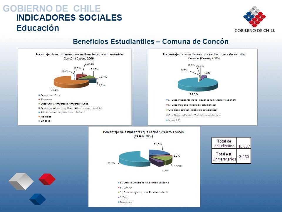 INDICADORES SOCIALES Educación Beneficios Estudiantiles – Comuna de Concón