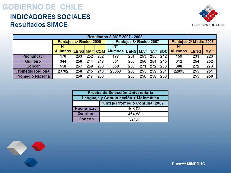 INDICADORES SOCIALES Resultados SIMCE Fuente: MINEDUC