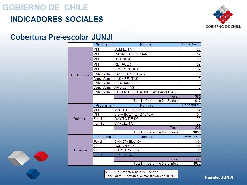 INDICADORES SOCIALES Cobertura Pre-escolar JUNJI Fuente: JUNJI