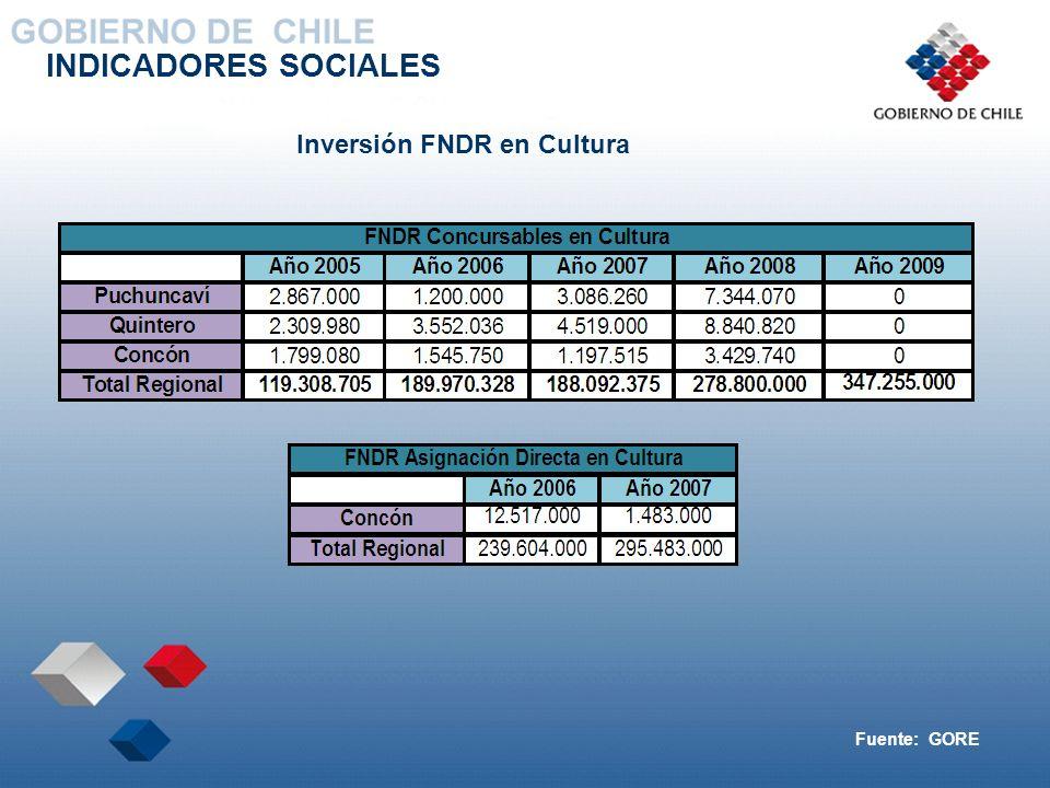 INDICADORES SOCIALES Inversión FNDR en Cultura Fuente: GORE