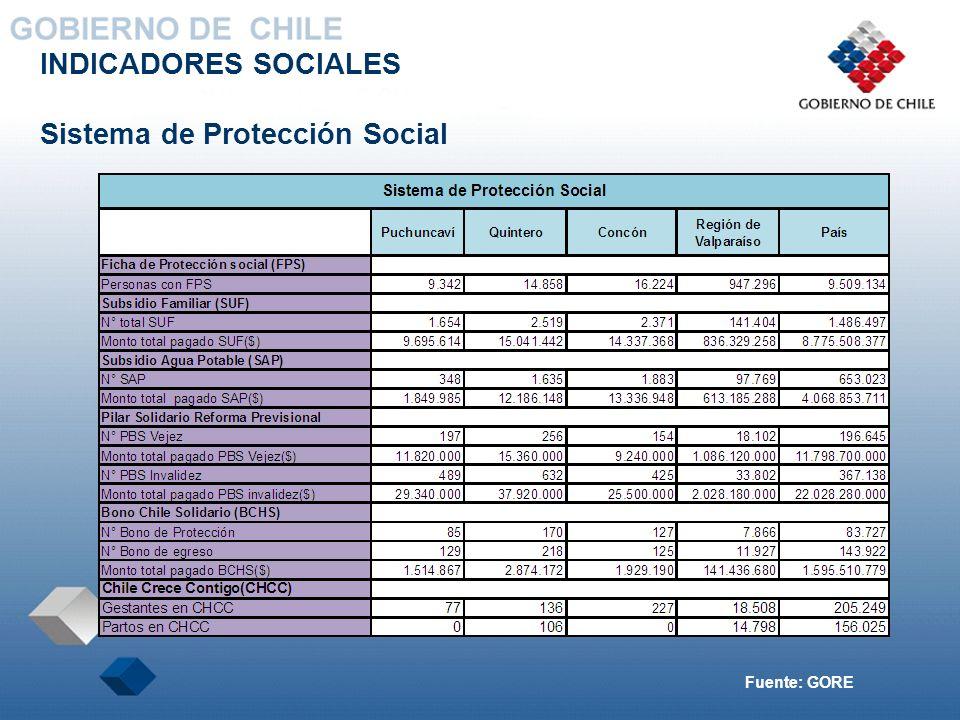 INDICADORES SOCIALES Sistema de Protección Social Fuente: GORE