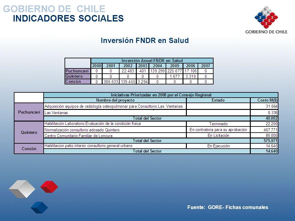INDICADORES SOCIALES Inversión FNDR en Salud Fuente: GORE- Fichas comunales