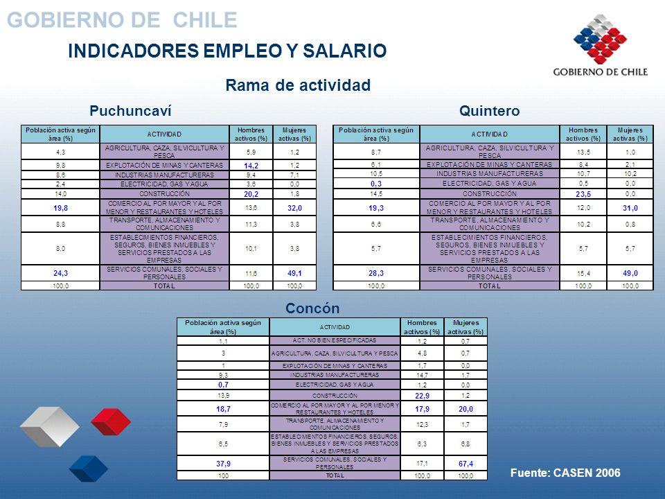 INDICADORES EMPLEO Y SALARIO Rama de actividad Concón QuinteroPuchuncaví Fuente: CASEN 2006