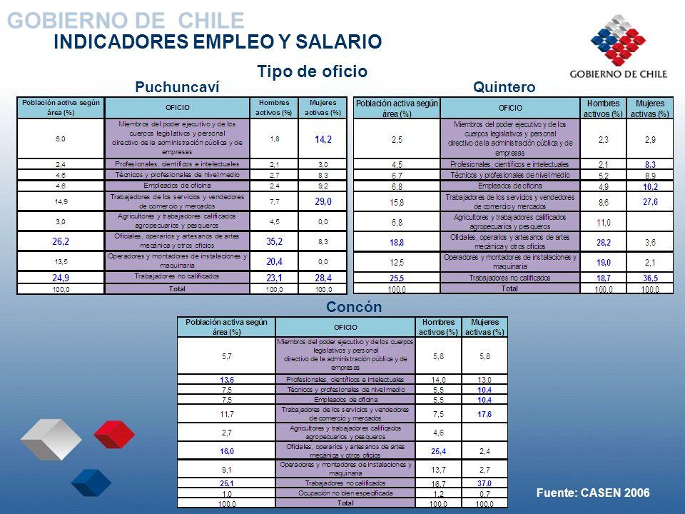 INDICADORES EMPLEO Y SALARIO Tipo de oficio Concón QuinteroPuchuncaví Fuente: CASEN 2006