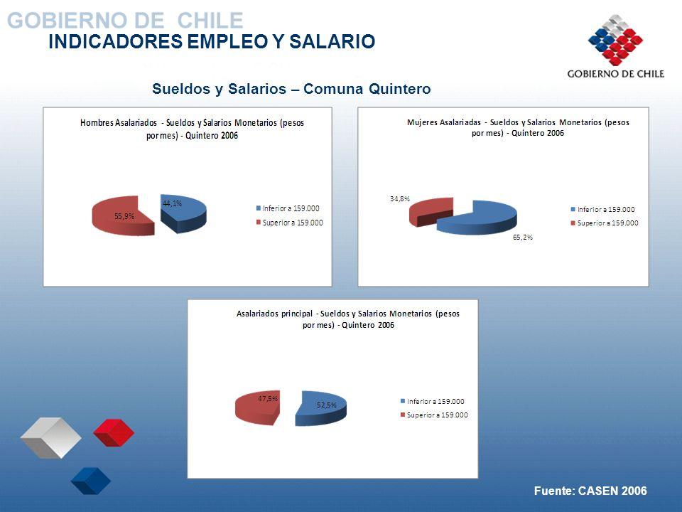INDICADORES EMPLEO Y SALARIO Sueldos y Salarios – Comuna Quintero Fuente: CASEN 2006