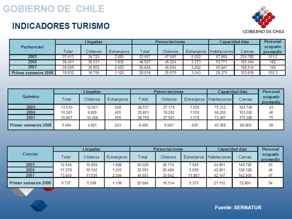 INDICADORES TURISMO Fuente: SERNATUR