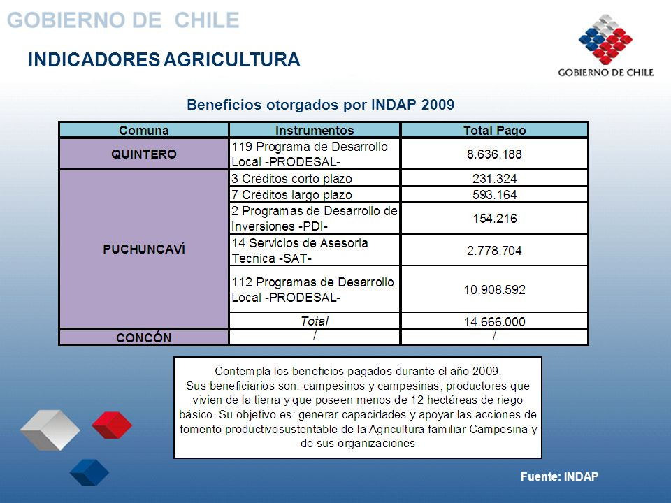 INDICADORES AGRICULTURA Beneficios otorgados por INDAP 2009 Fuente: INDAP