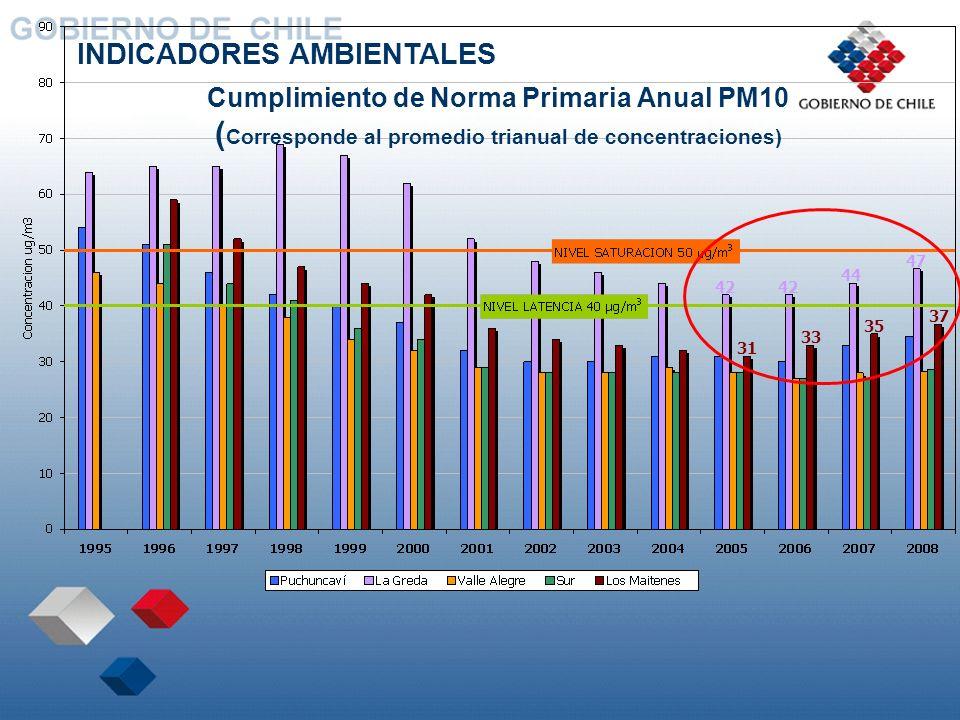 Cumplimiento de Norma Primaria Anual PM10 ( Corresponde al promedio trianual de concentraciones) 42 33 35 37 31 47 44 INDICADORES AMBIENTALES