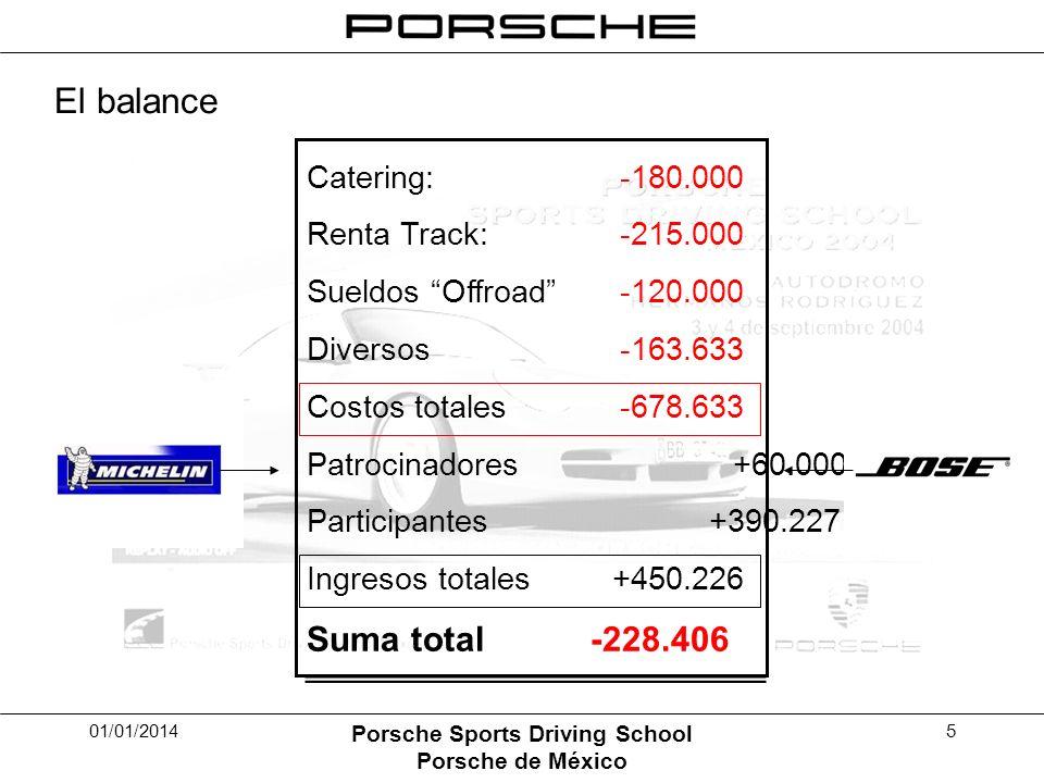 01/01/2014 Porsche Sports Driving School Porsche de México 5 El balance Catering: -180.000 Renta Track: -215.000 Sueldos Offroad-120.000 Diversos-163.633 Costos totales-678.633 Patrocinadores +60.000 Participantes +390.227 Ingresos totales +450.226 Suma total -228.406
