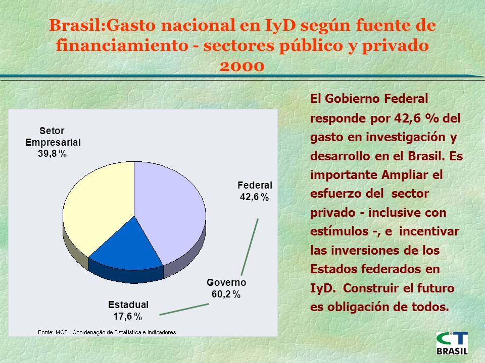 El Gobierno Federal responde por 42,6 % del gasto en investigación y desarrollo en el Brasil.
