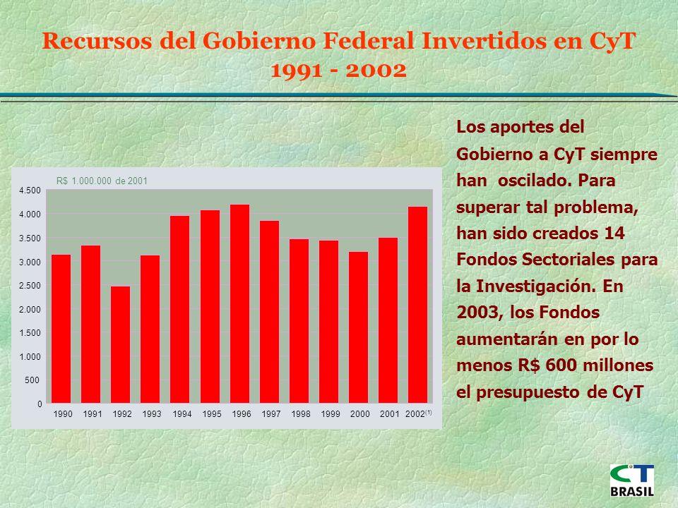 R$ 1.000.000 de 2001 0 500 1.000 1.500 2.000 2.500 3.000 3.500 4.000 4.500 1990199119921993199419951996199719981999200020012002 (1) Recursos del Gobierno Federal Invertidos en CyT 1991 - 2002 Los aportes del Gobierno a CyT siempre han oscilado.