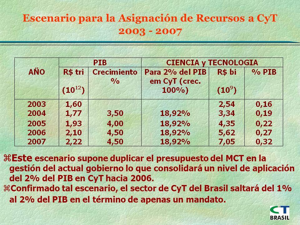 Escenario para la Asignación de Recursos a CyT 2003 - 2007 zEste escenario supone duplicar el presupuesto del MCT en la gestión del actual gobierno lo que consolidará un nivel de aplicación del 2% del PIB en CyT hacia 2006.