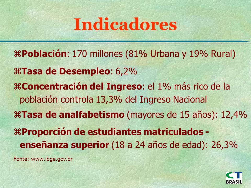 Indicadores zPoblación: 170 millones (81% Urbana y 19% Rural) zTasa de Desempleo: 6,2% zConcentración del Ingreso: el 1% más rico de la población controla 13,3% del Ingreso Nacional zTasa de analfabetismo (mayores de 15 años): 12,4% zProporción de estudiantes matriculados - enseñanza superior (18 a 24 años de edad): 26,3% Fonte: www.ibge.gov.br