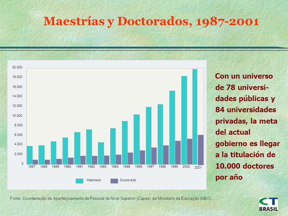 Maestrías y Doctorados, 1987-2001 Fonte: Coordenação de Aperfeiçoamento de Pessoal de Nível Superior (Capes) do Ministério da Educação (MEC).