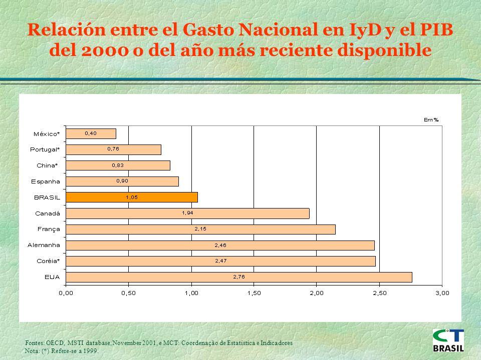 Relación entre el Gasto Nacional en IyD y el PIB del 2000 o del año más reciente disponible Fontes: OECD, MSTI database, November 2001, e MCT: Coordenação de Estatística e Indicadores Nota: (*) Refere-se a 1999.