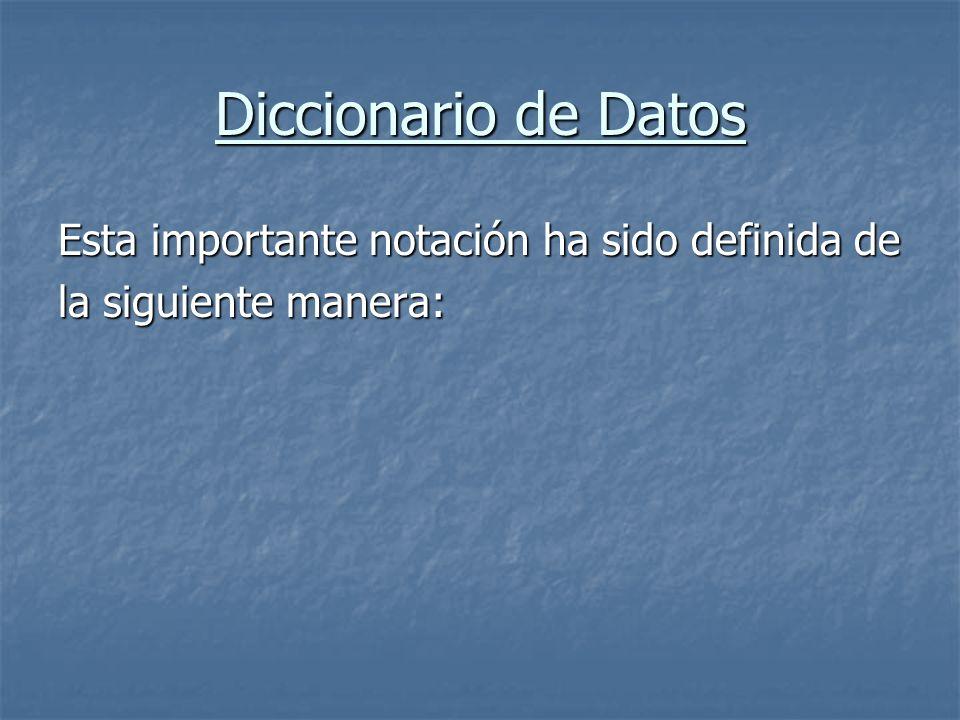 Diccionario de Datos El Diccionario de Datos es un listado organizado de todos los elementos de datos que son pertinentes para el sistema, con definiciones precisas y rigurosas que le permite al usuario y al proyectista del sistema tener una misma comprensión de las entradas y de las salidas de un sistema.