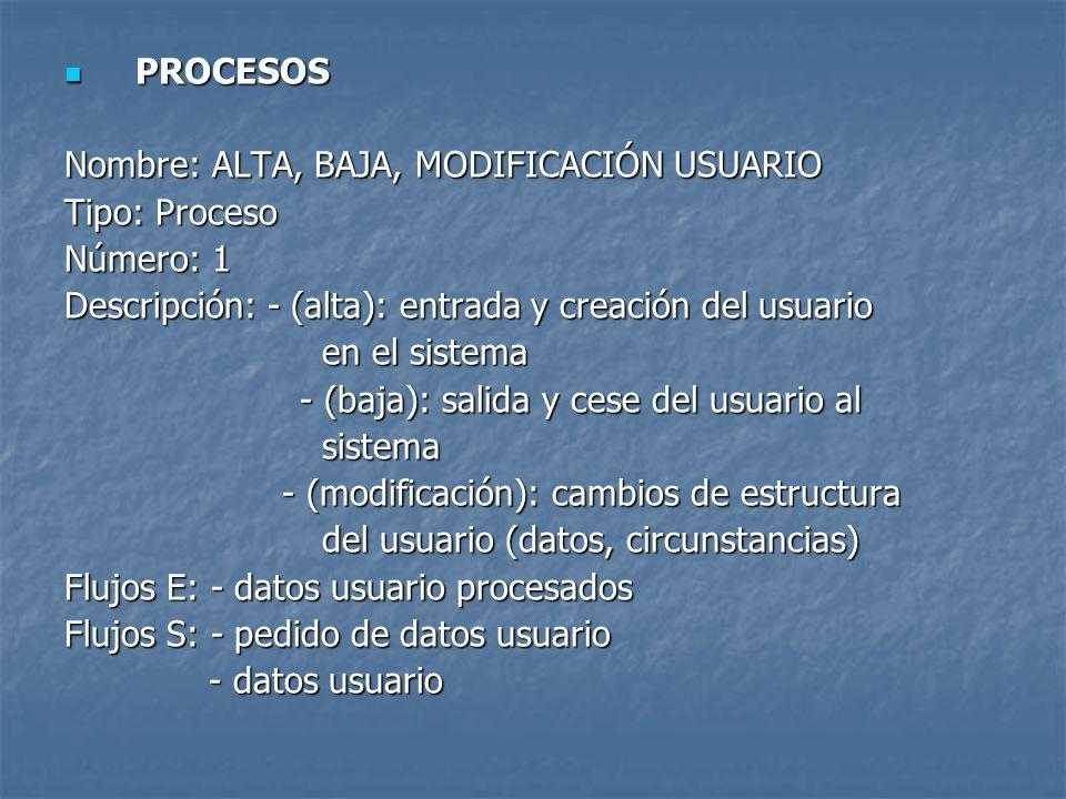 PROCESOS PROCESOS Nombre: ALTA, BAJA, MODIFICACIÓN USUARIO Tipo: Proceso Número: 1 Descripción: - (alta): entrada y creación del usuario en el sistema